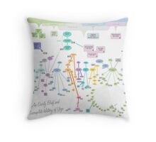 An Overly Brief and Incomplete History of Yoga Throw Pillow