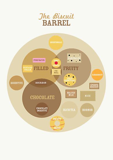 Biscuit Barrel by Stephen Wildish