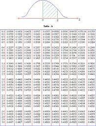 z chart statistics  rena10 › Portfolio ...