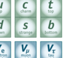 The God Particle: Higgs Boson and the Standard Model Sticker