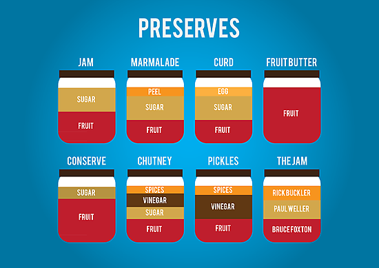 Preserves by Stephen Wildish