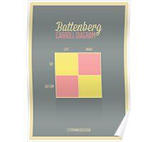 Battenberg Carroll Diagram Poster