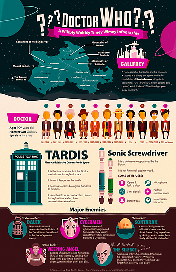 A Wibbly Wobbly Timey Wimey Infographic by Risa Rodil
