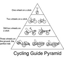 Cycling Guide Pyramid by TranceNova