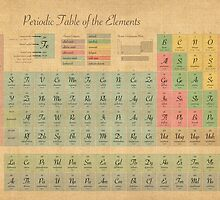 Periodic Table of Elements by ArtPrints