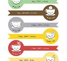 Steeping Tea Chart by Holly Hatam