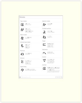 Japanese particles cheat sheet & poster by Philip Seyfi