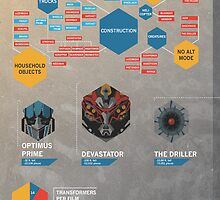 TRANSFORMERS- A Visual Compendium by Riley McDonald