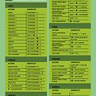 Adobe Dreamweaver Cheat Sheet Guide by david261272
