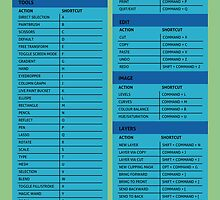 Adobe Photoshop Cheat Sheet Guide   by david261272