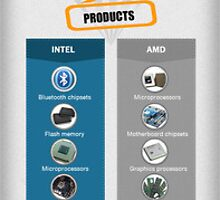 Intel Vs AMD by emersonrose