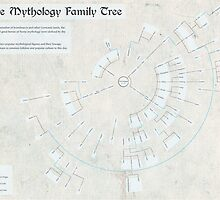 Norse Mythology Family Tree (Infographic) by SeverinoR
