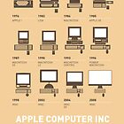 My Evolution Apple mac minimal poster by Chungkong