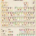 Periodic Table of Alcohol by Max Jank