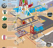 An Infographic on Parts and Components of Oil Drilling Rigs by Infographics