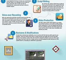 SIM's Video Creation Service - Get Your Business Online by Infographics