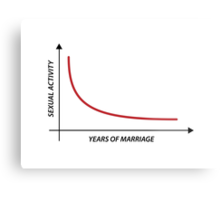 Sexual Activity versus Years of Marriage Funny Graph  Metal Print