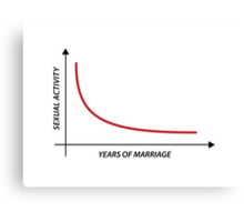 Sexual Activity versus Years of Marriage Funny Graph  Canvas Print