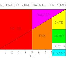 Personality Zone Matrix for Women by Cnixon