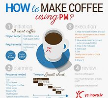 How to make coffee using project management? Square poster by Gundars Strazdins