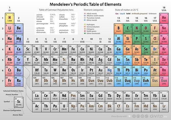 Mendeleev's Periodic Table of Elements by Philip Seifi
