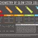 Chemistry of Glow Stick Colours by Compound Interest