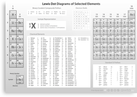 Lewis Dot Diagrams of Selected Elements by Philip Seifi