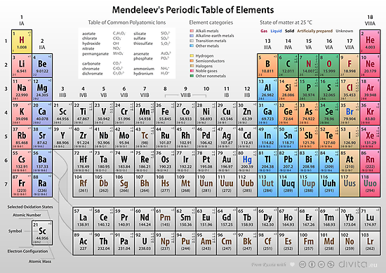 Mendeleev's Periodic Table of Elements by Philip Seyfi